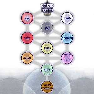 Kabbalistic Meditation