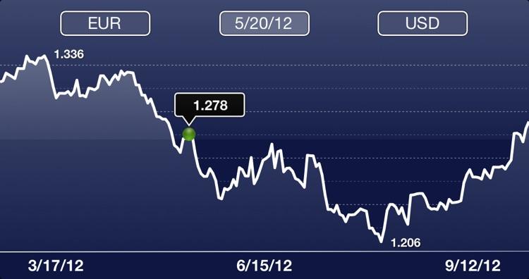 Currency Watcher screenshot-3