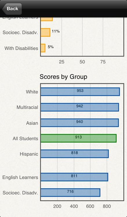 California School Test Scores screenshot-3
