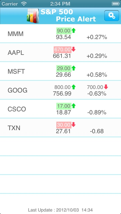 S&P 500 Price Alert Free