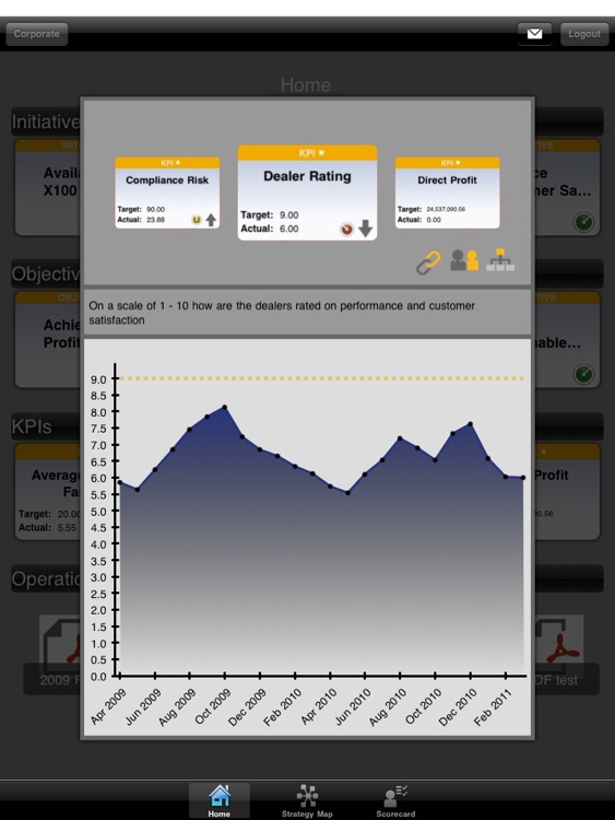 SAP Strategy Management