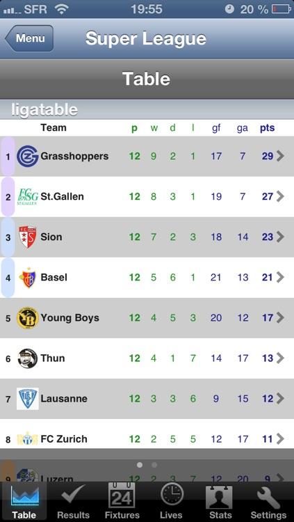 Football Super League - Challenge League [Switzerland]