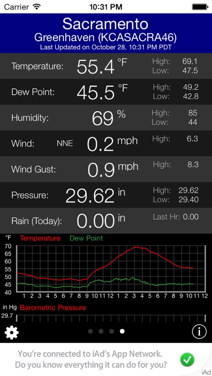 Personal Weather Station Monitor