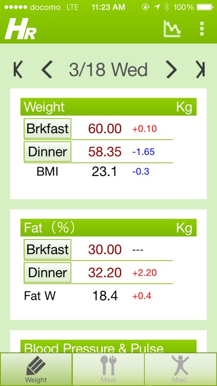 Health Report (Weight monitor)