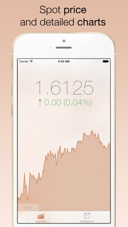 GBP/USD Forex Watch - live british pound sterling vs dollar currency exchange rate /w charts, push notifications, custom alerts and more...