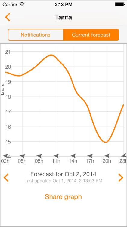 WindPush - Wind Forecast Notifier screenshot-3