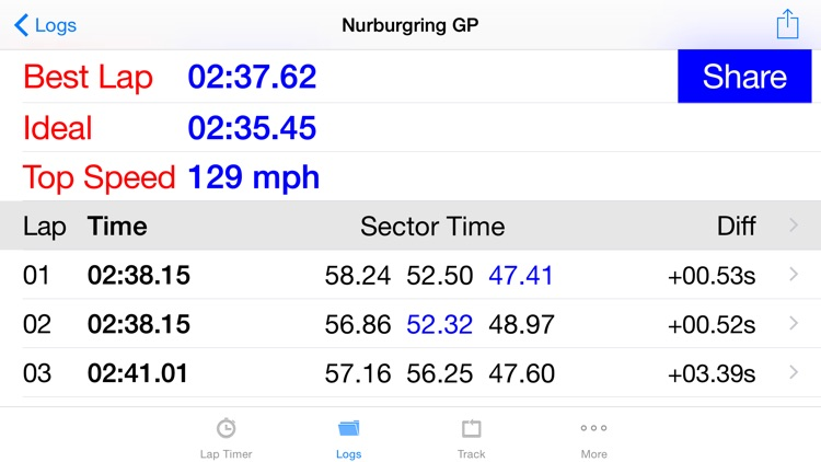 iLapTimer - Motorsport GPS Lap timer & Data Logger