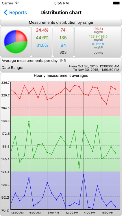 BCMonPro - Cholesterol Monitor screenshot-2
