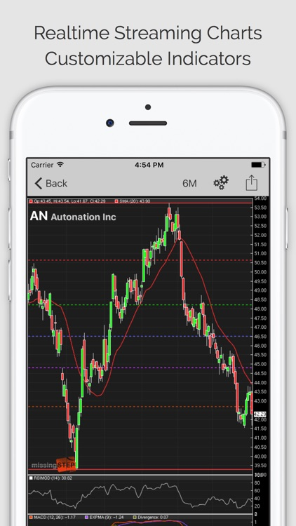 STOCKS: Stocks & Stock Market Tracker