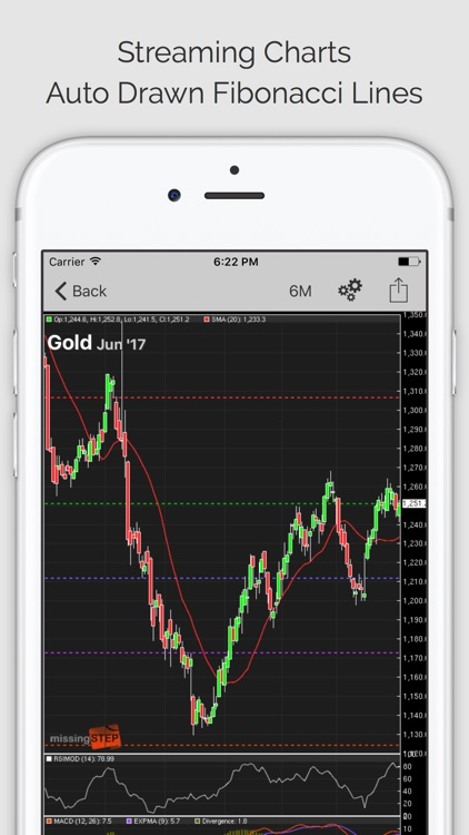 COMMODITY TRADER: Trading Signals, Commodities