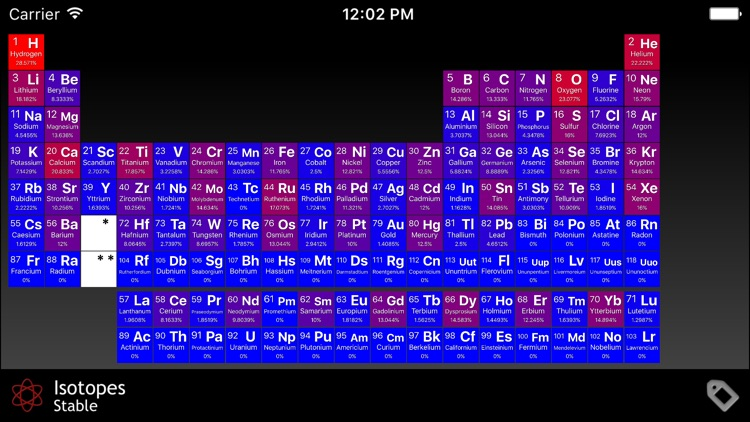 Interactive periodic table of the elements by davide ficca interactive periodic table of the elements urtaz Image collections