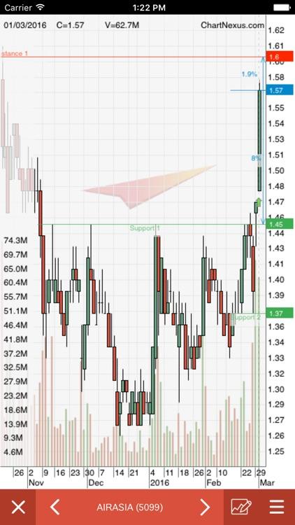 ChartNexus Stocks Charts screenshot-3