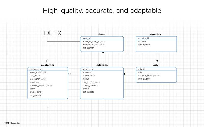 Navicat Data Modeler 3 for Mac