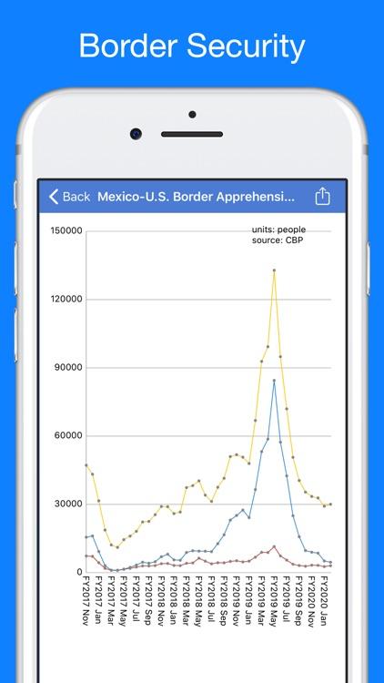 Trump Tracker: News & Politics screenshot-5