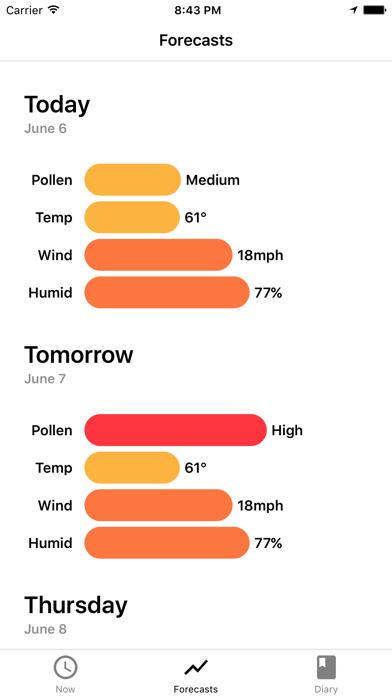 My Pollen Forecast Pro Screenshot