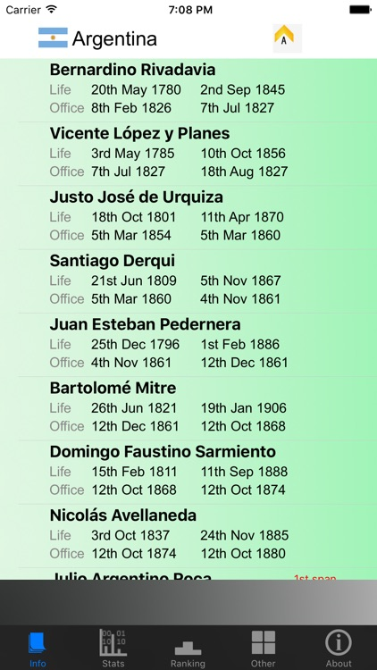 Argentina Presidents and Stats