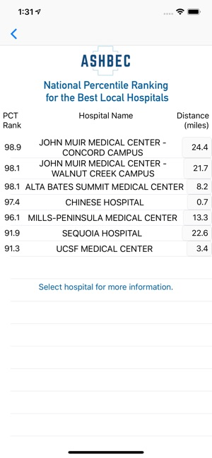Ashbec Hospital Safety Rating on the App Store