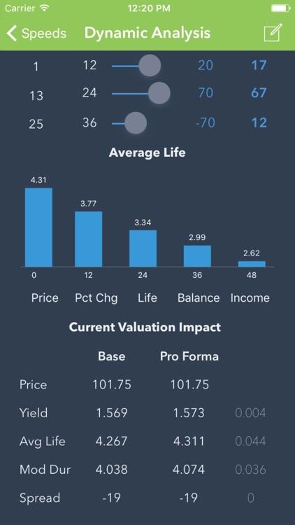 Bonds: Simplified