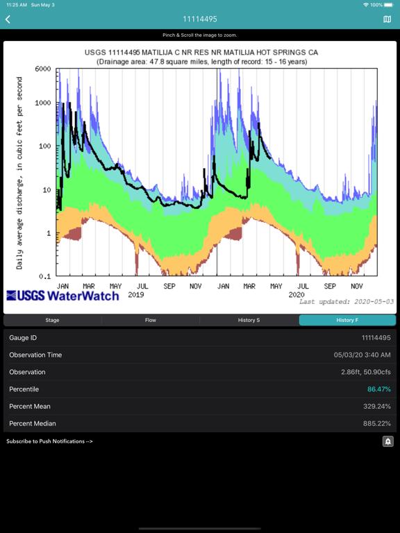 River Levels & Flows screenshot 16