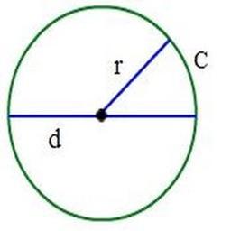 Circle Calculation