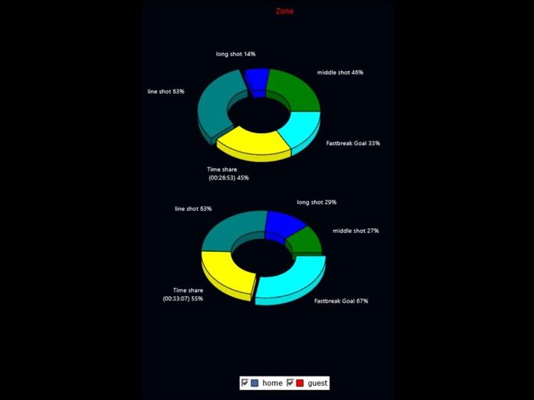 THSAX Handball Game Statistic screenshot-4