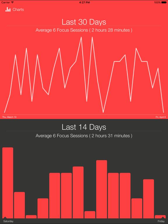 Focus Keeper Free : Work & Study Timer screenshot