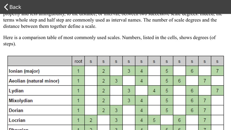 Guitar scales and modes Pro screenshot-4
