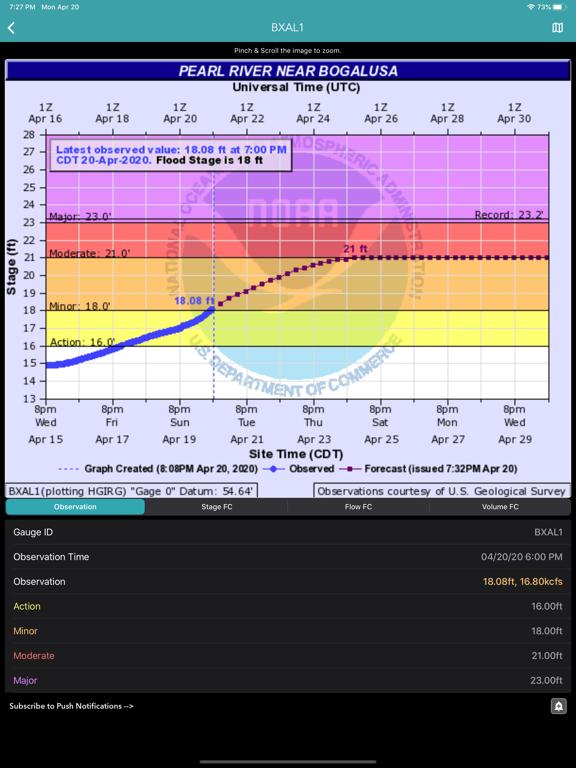 River Levels & Flows Screenshots