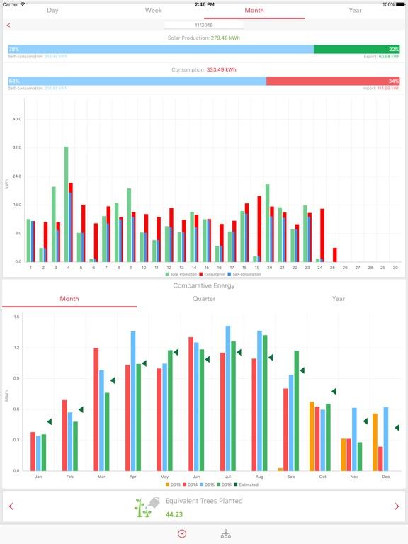 SolarEdge Monitoring - AppRecs