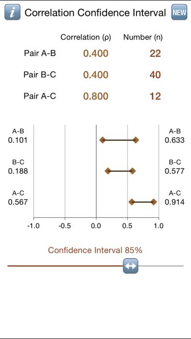 Correlation Confidence Intvls