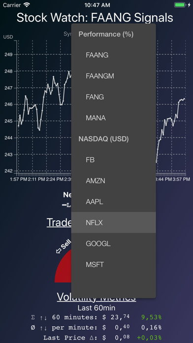 Stock Watch: FANG Signals | App Price Drops
