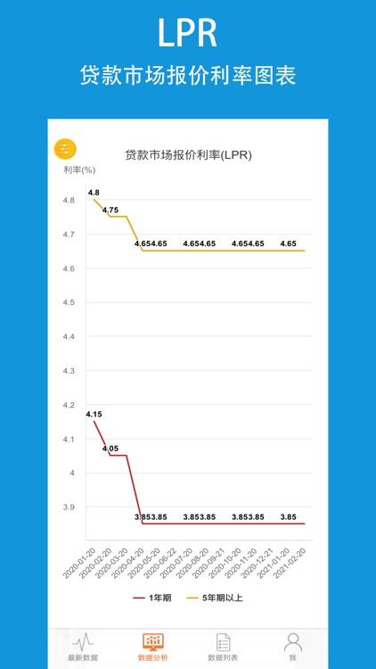 央行数据Pro-银行LPR利率查询平台 screenshot-3