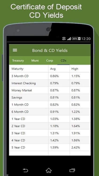 Bond Market - Yields & More screenshot-4
