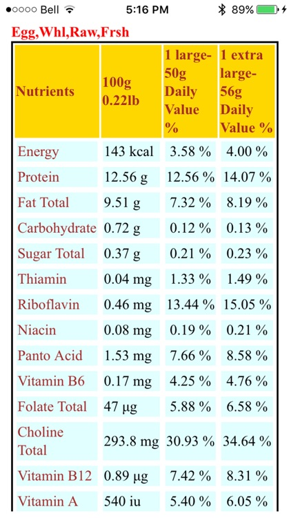 Food Nutrition Database
