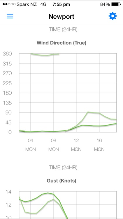 PredictWind — Marine Forecasts screenshot-3