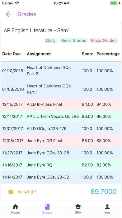 Graded Check Grades Apprecs