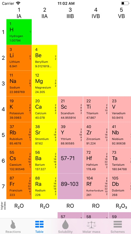 Chemistry & Homework