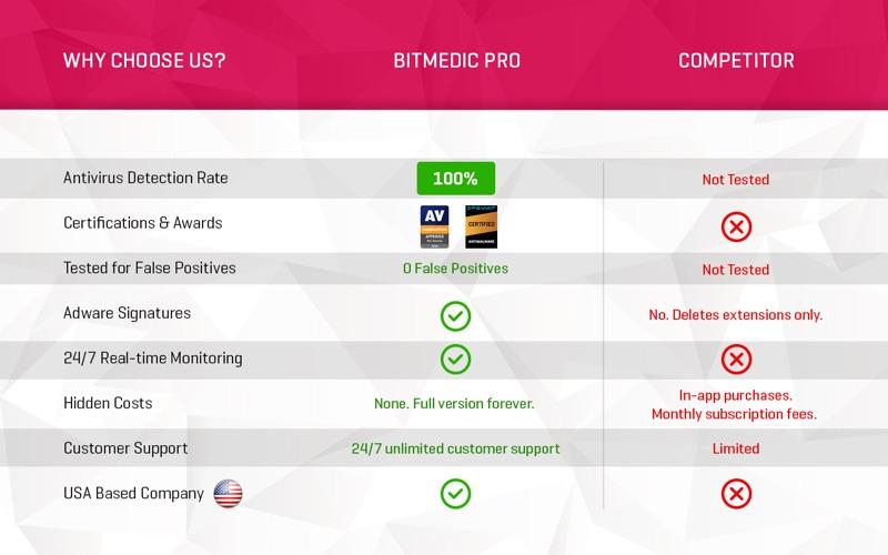 BitMedic® Pro Antivirus Screenshots