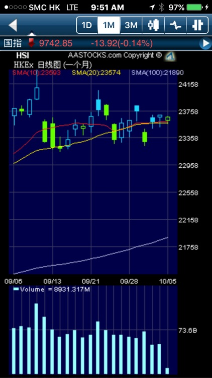SBI Trader (AAStocks) screenshot-3