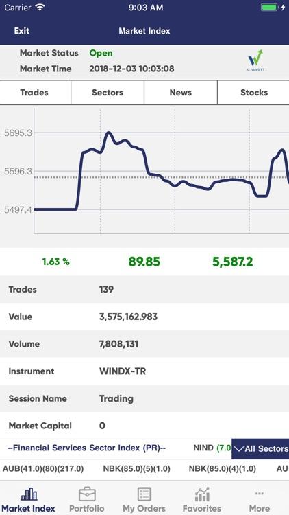 Al Waseet Online Trading by Al Waseet etrade