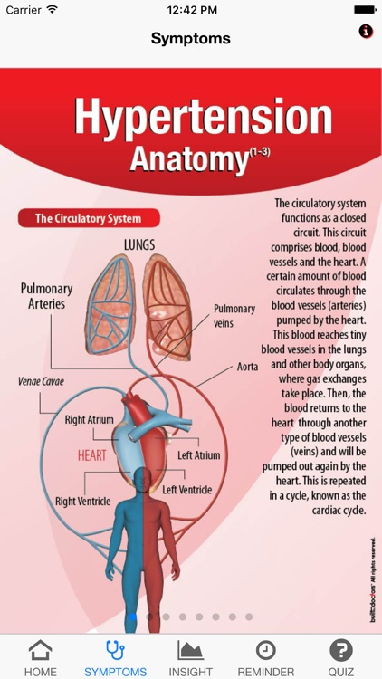 Signs & Symptoms Hypertension by BuiltByDoctors