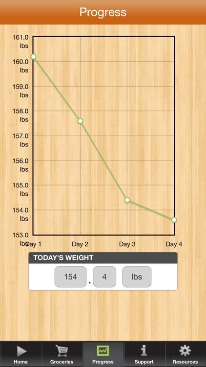 3 Day Diet Gluten Free