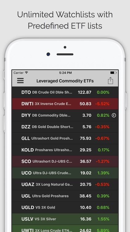 COMMODITIES: Commodity Quotes, Charts and News screenshot-3