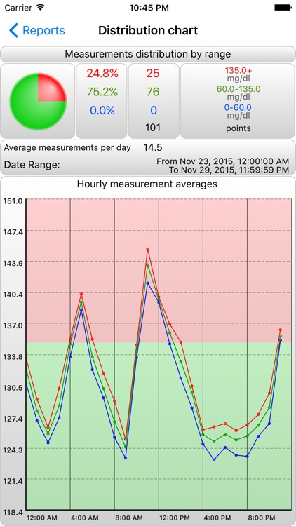BGluMon Pro - Glucose Monitor screenshot-2