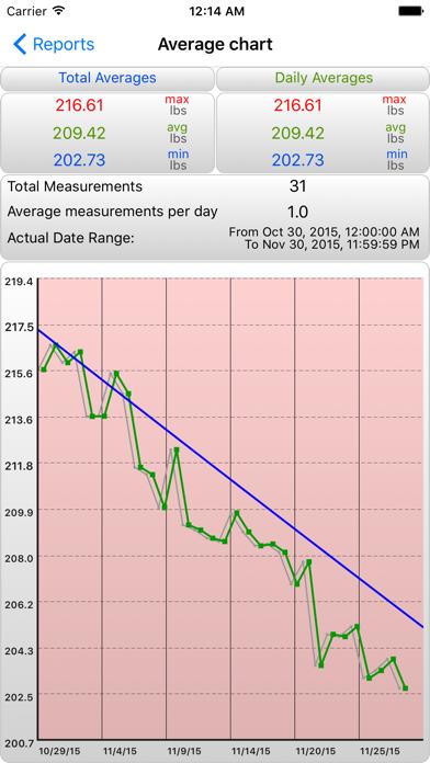 iGoal - Weight Advisor Screenshot 3