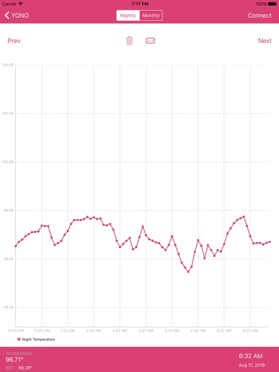 YONO Period, Fertility, and Ovulation Monitor HD screenshot-3