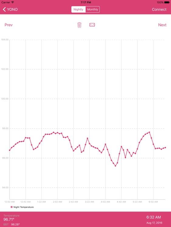 YONO Period, Fertility, and Ovulation Monitor HD screenshot-3
