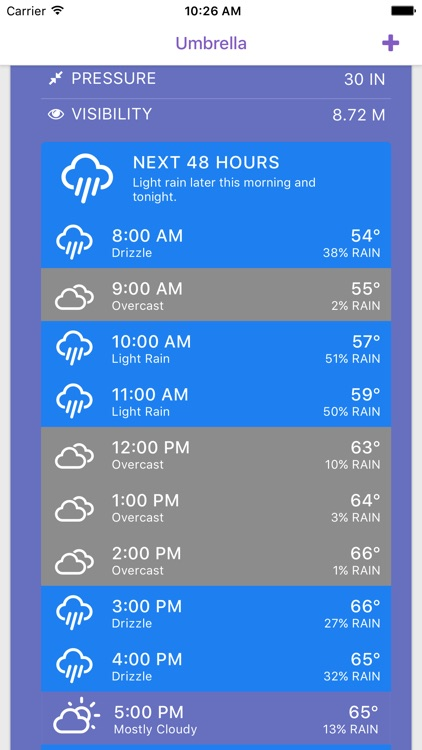 Umbrella: Simple Weather App