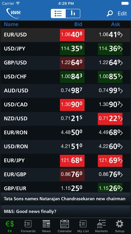 Worldwide Currencies – FX, Rates and News