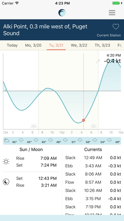 Tide Aware: Tides & Currents Near Me